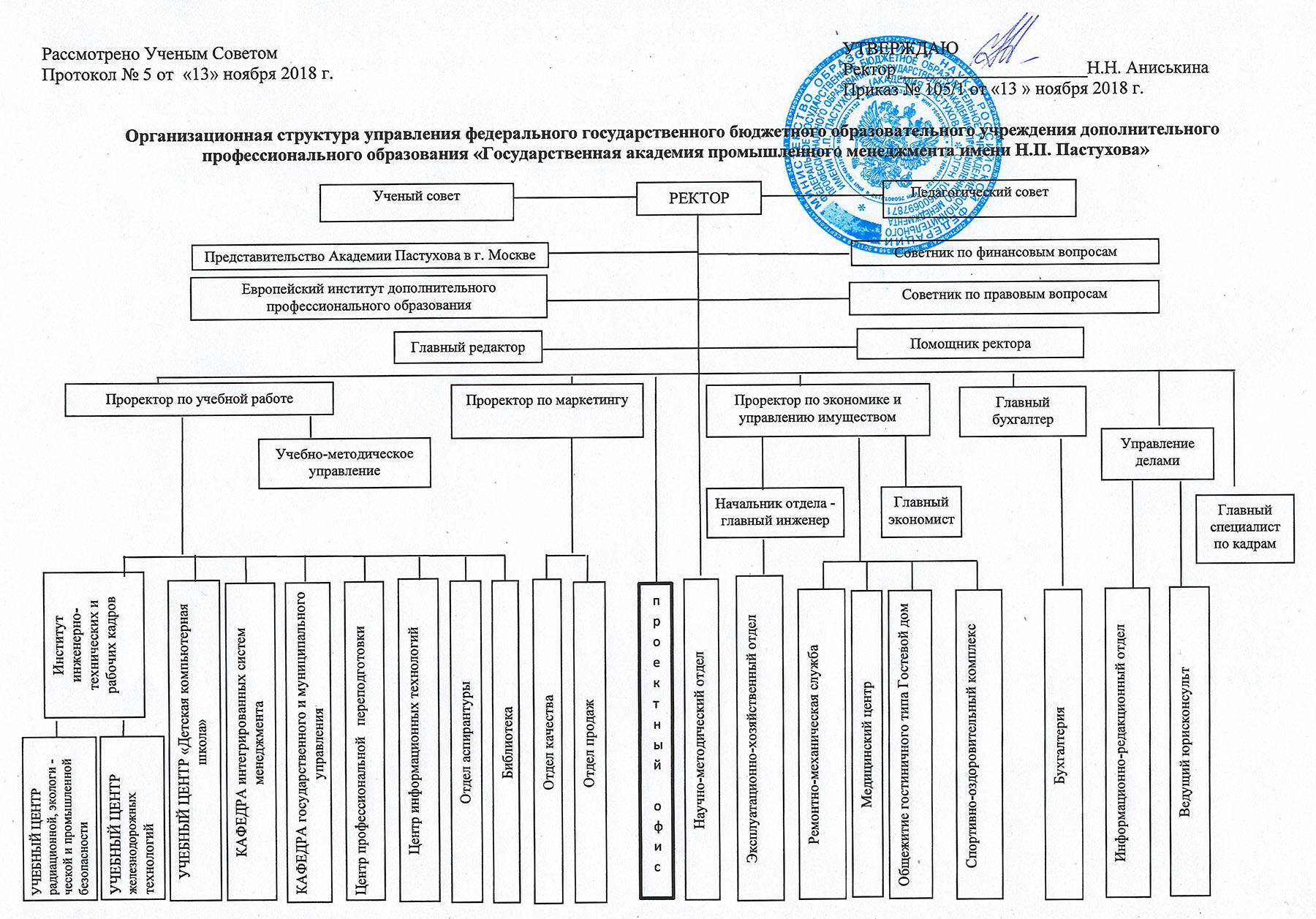 Бухгалтерия структура управления какую деятельность указать при регистрации ип